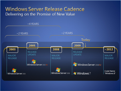 Windows-8-Road-Map